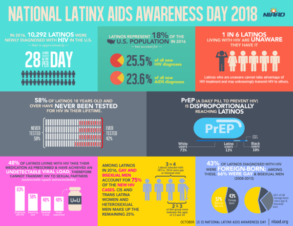 Information from the NLAAD regarding Latinx communities and HIV prevention, care, and treatment. Information includes how there are an average of 28 Latinx individuals diagnosed with HIV in the U.S. each day, how Latinx individuals represent around a quarter of all new HIV diagnoses in the U.S. despite only being 18% of the nation's population, and how gay and bisexual Latinx men account for 75% of new HIV cases among Latinx populations.